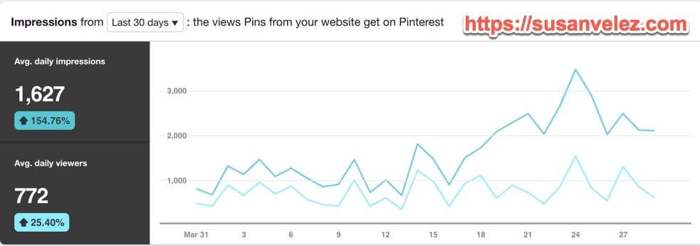 April Pinterest Stats