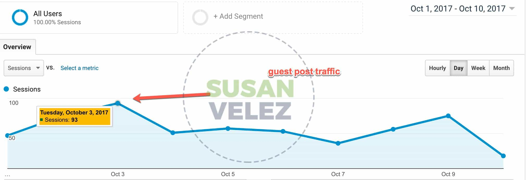 guest post traffic