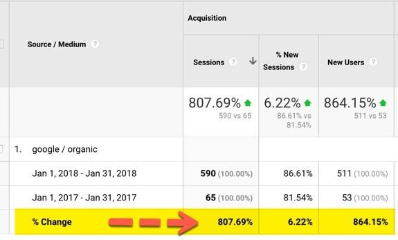 Google organic traffic change 2018