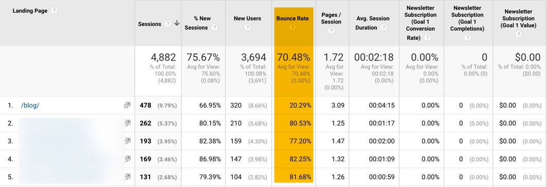 bounce rate for landing pages