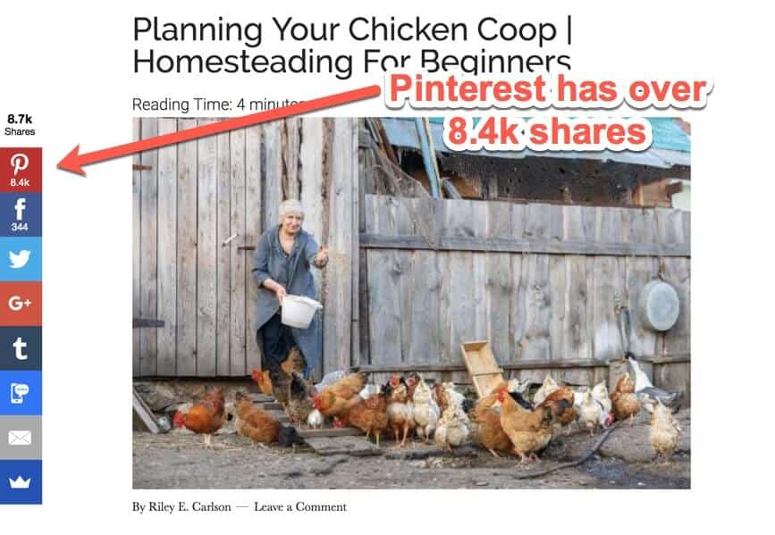 Pinterest shares on article