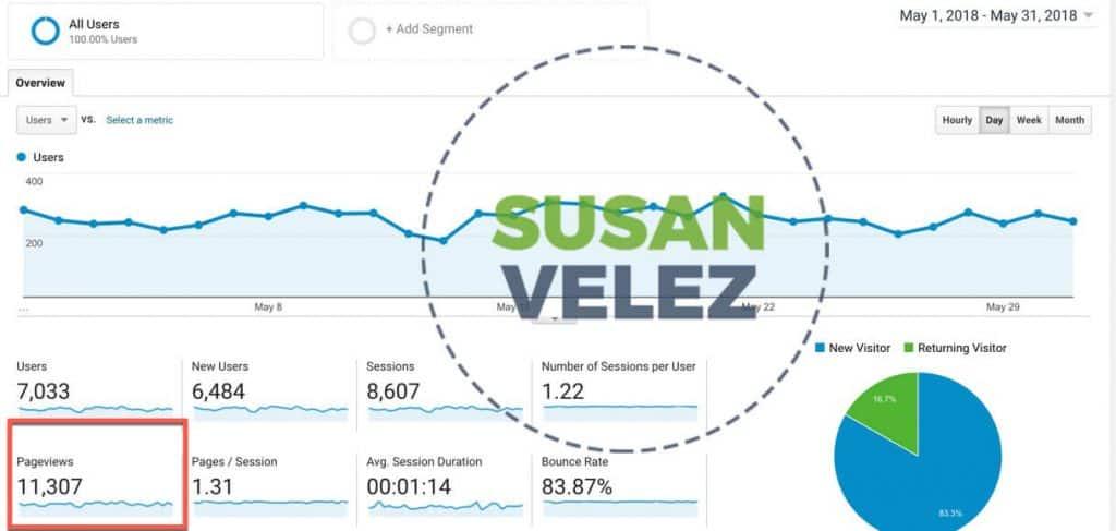 A look at my blog Analytics
