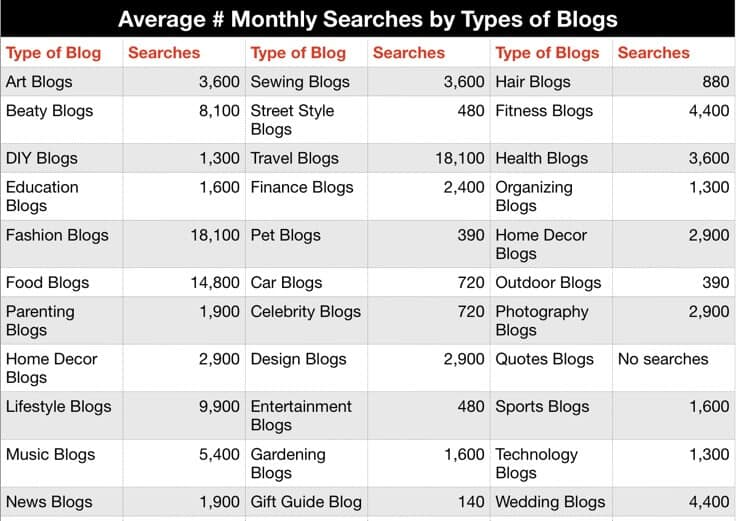 average number monthly searches by types of blogs SEMRush