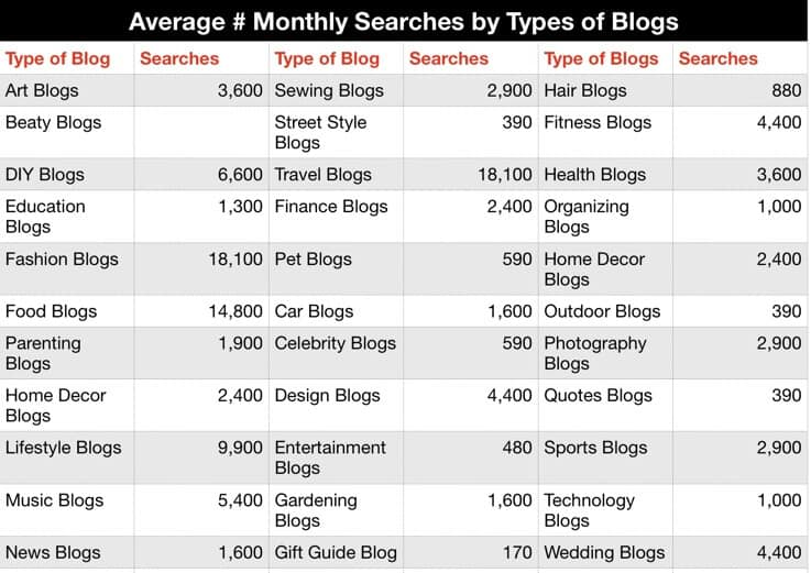 average number monthly searches by types of blogs Ubbersuggest