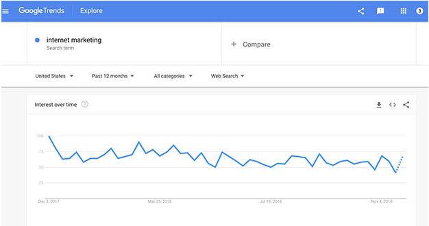 Internet marketing niche market