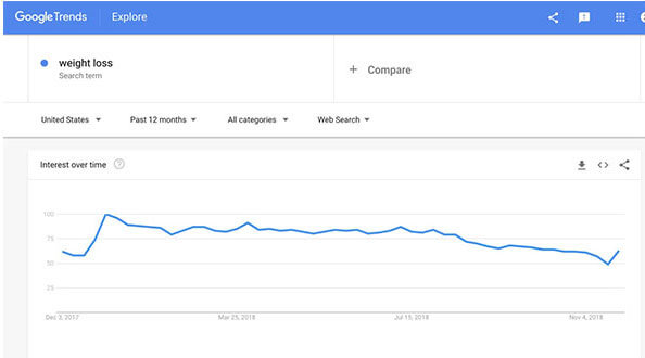 weightloss google trends market