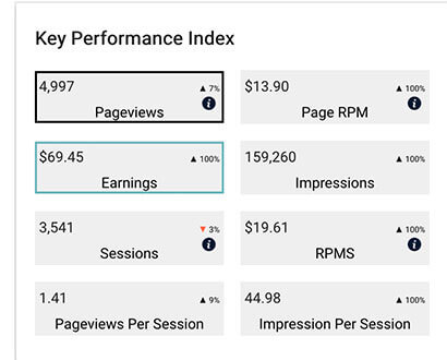 monumetric key performance index