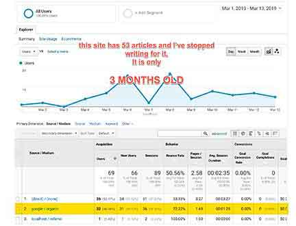 second affiliate site third month analytics